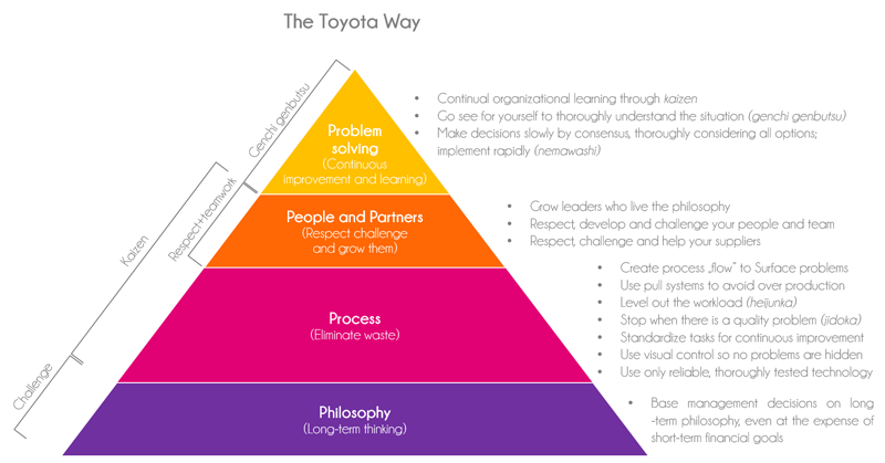 Toyota philosophy, process, people and partners, problem solving, innovative organization